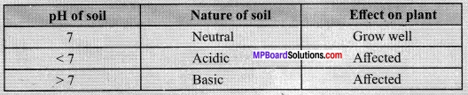 MP Board Class 10th Science Solutions Chapter 2 Acids, Bases and Salts 22