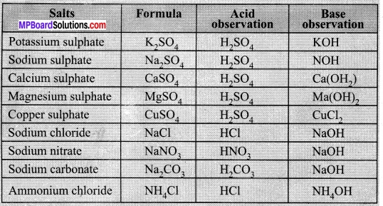 MP Board Class 10th Science Solutions Chapter 2 Acids, Bases and Salts 23