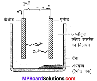 MP Board Class 10th Science Solutions Chapter 3 धातु एवं अधातु 17