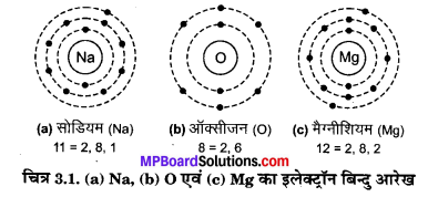MP Board Class 10th Science Solutions Chapter 3 धातु एवं अधातु 2