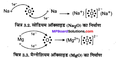 MP Board Class 10th Science Solutions Chapter 3 धातु एवं अधातु 3