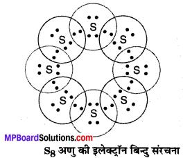 MP Board Class 10th Science Solutions Chapter 4 कार्बन एवं इसके यौगिक 2