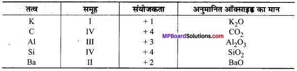 MP Board Class 10th Science Solutions Chapter 5 तत्वों का आवर्त वर्गीकरण 1