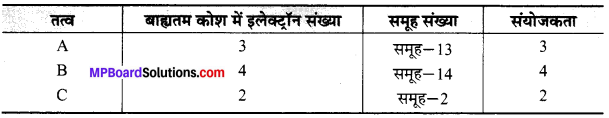 MP Board Class 10th Science Solutions Chapter 5 तत्वों का आवर्त वर्गीकरण 8