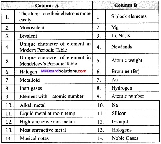 MP Board Class 10th Science Solutions Chapter 5 Periodic Classification of Elements 2