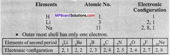 MP Board Class 10th Science Solutions Chapter 5 Periodic Classification of Elements 4