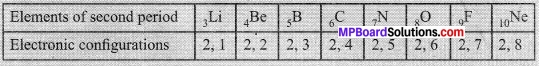 MP Board Class 10th Science Solutions Chapter 5 Periodic Classification of Elements 5