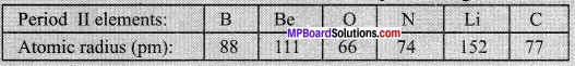 MP Board Class 10th Science Solutions Chapter 5 Periodic Classification of Elements 6