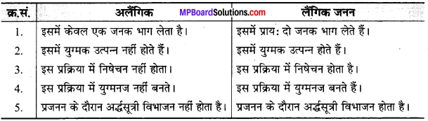MP Board Class 10th Science Solutions Chapter 8 जीव जनन कैसे करते है 15