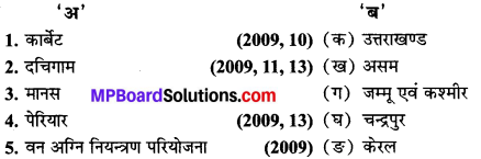 MP Board Class 10th Social Science Book Solutions Chapter 1 भारत के संसाधन I 1