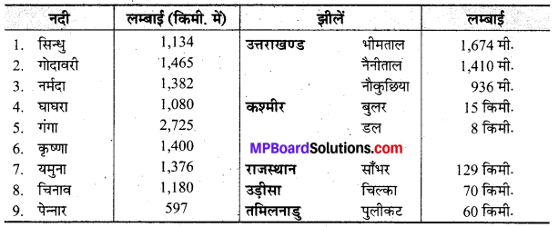 MP Board Class 10th Social Science Book Solutions Chapter 1 भारत के संसाधन I 3