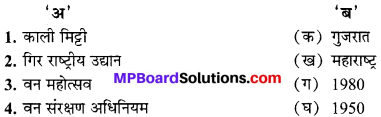 MP Board Class 10th Social Science Book Solutions Chapter 1 भारत के संसाधन I 4