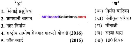 MP Board Class 10th Social Science Solutions Chapter ग्रामीण अर्थव्यवस्था व राष्ट्रीय ग्रामीण रोजगार गारण्टी योजना-मध्य प्रदेश 16 2