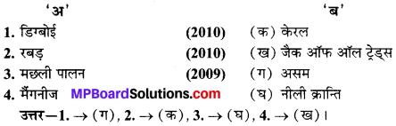 MP Board Class 10th Social Science Solutions Chapter 2 भारत के संसाधन II 2