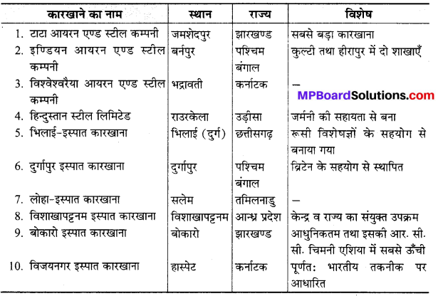 MP Board Class 10th Social Science Solutions Chapter 3 भारत में उद्योग 1