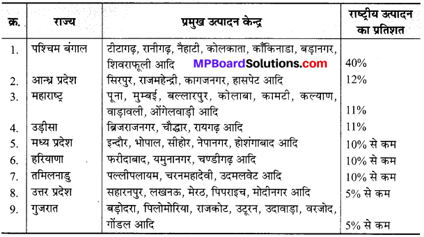 MP Board Class 10th Social Science Solutions Chapter 3 भारत में उद्योग 2