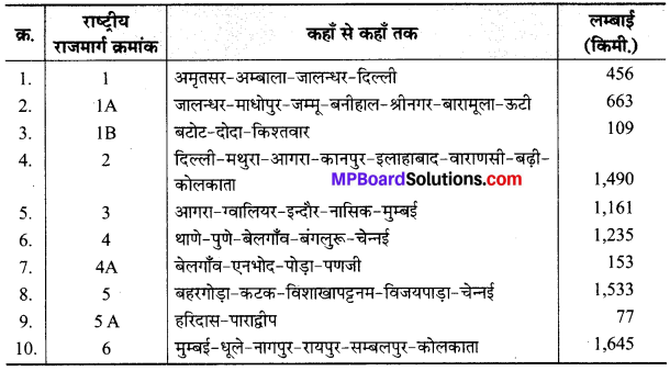 Mp Board Class 10th Social Science Solution