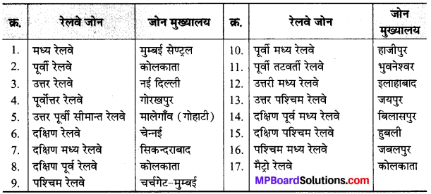 Class 10th Mp Board Social Science Solution MP Board