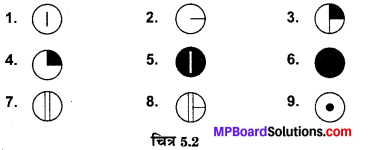 MP Board Class 10th Social Science Solutions Chapter 5 मानचित्र पठन एवं अंकन 3