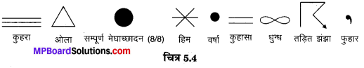 MP Board Class 10th Social Science Solutions Chapter 5 मानचित्र पठन एवं अंकन 5