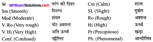 MP Board Class 10th Social Science Solutions Chapter 5 मानचित्र पठन एवं अंकन 8
