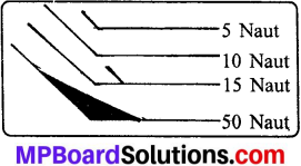 Class 10th Social Science Mp Board Solution