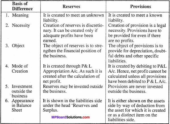 MP Board Class 11th Accountancy Important Questions Chapter 12 Provision and Reserves 1