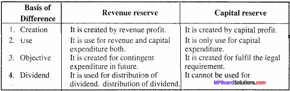 MP Board Class 11th Accountancy Important Questions Chapter 12 Provision and Reserves 2