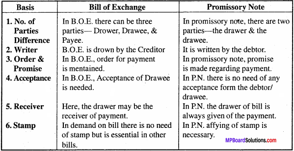 MP Board Class 11th Accountancy Important Questions Chapter 13 Bills of Exchange and Promissory Note 3
