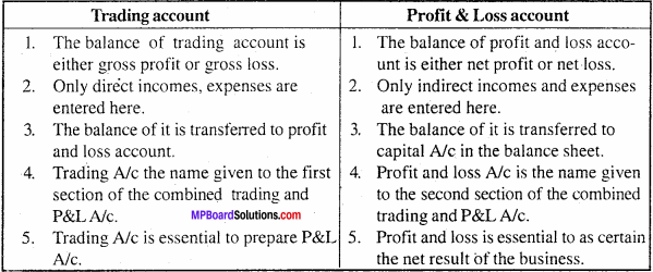 MP Board Class 11th Accountancy Important Questions Chapter 14 Financial Statement 2