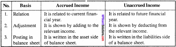 MP Board Class 11th Accountancy Important Questions Chapter 15 Adjustments 3