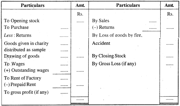 MP Board Class 11th Accountancy Important Questions Chapter 16 Preparation of Final Accounts of Sole Trade img-1