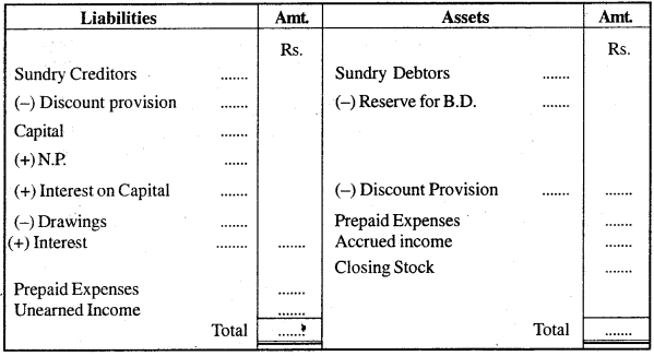 MP Board Class 11th Accountancy Important Questions Chapter 16 Preparation of Final Accounts of Sole Trade img-2