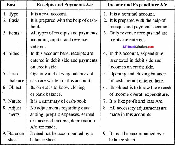 MP Board Class 11th Accountancy Important Questions Chapter 17 Accounting in Non-trading Organizations 2
