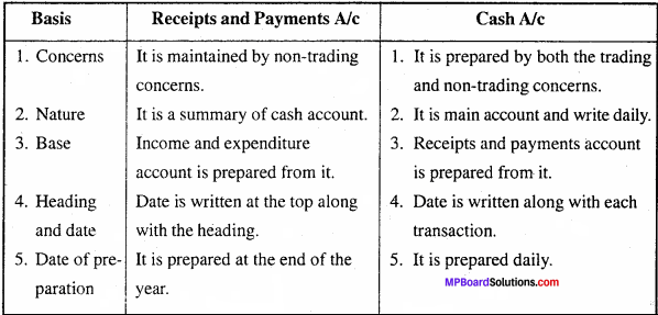 MP Board Class 11th Accountancy Important Questions Chapter 17 Accounting in Non-trading Organizations 3