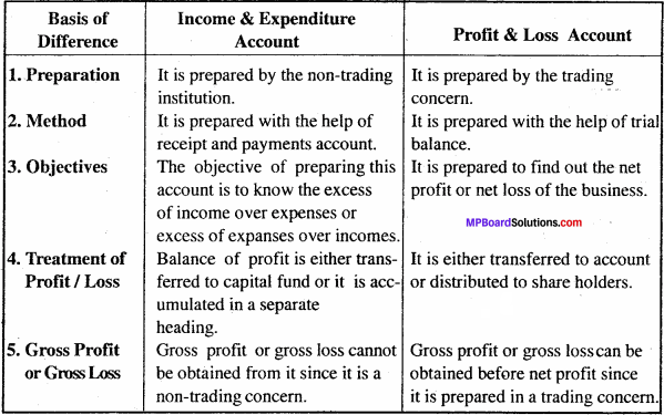 MP Board Class 11th Accountancy Important Questions Chapter 17 Accounting in Non-trading Organizations 4