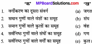 Mp Board 11th Accountancy Book Solutions