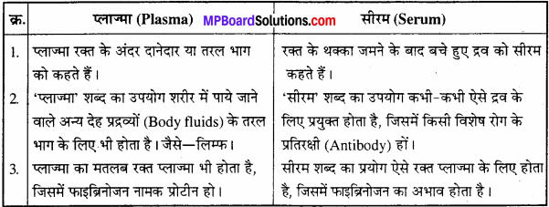 MP Board Class 11th Biology Solutions Chapter 7 प्राणियों में संरचनात्मक संगठन - 21