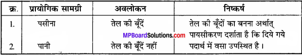 MP Board Class 11th Biology Solutions Chapter 9 जैव अणु - 15