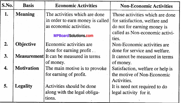 MP Board Class 11th Business Studies Important Questions Chapter 1 Nature And Purpose Of Business 3 - Copy - Copy