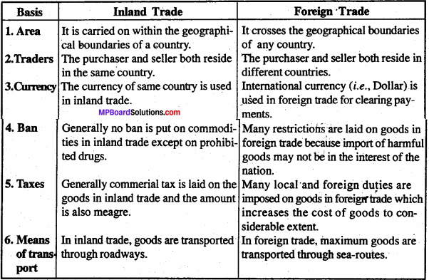 MP Board Class 11th Business Studies Important Questions Chapter 11 International Business 2
