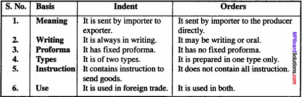 MP Board Class 11th Business Studies Important Questions Chapter 11 International Business 3
