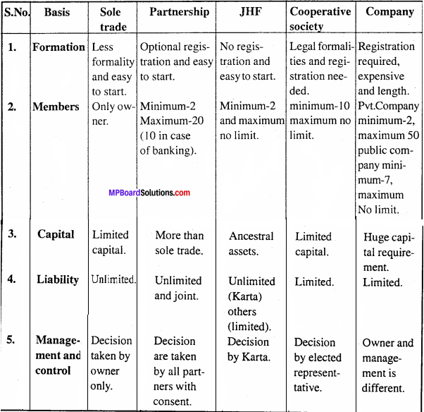 MP Board Class 11th Business Studies Important Questions Chapter 2 Forms of Business Organisation 1 - Copy