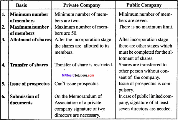 MP Board Class 11th Business Studies Important Questions Chapter 2 Forms of Business Organisation 3 - Copy