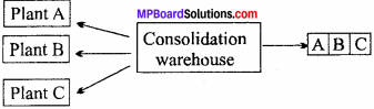 MP Board Class 11th Business Studies Important Questions Chapter 4 Business Services 4