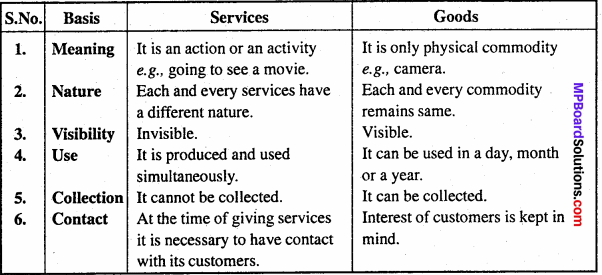 MP Board Class 11th Business Studies Important Questions Chapter 4 Business Services 9