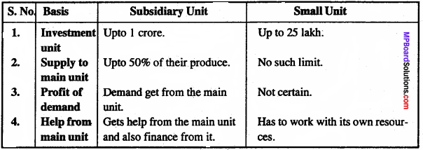MP Board Class 11th Business Studies Important Questions Chapter 9 Small Business 1