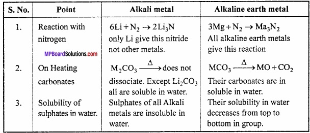 MP Board Class 11th Chemistry Important Questions Chapter 10 s - Block Elements img 6
