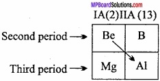 MP Board Class 11th Chemistry Important Questions Chapter 11 p - Block Elements img 48