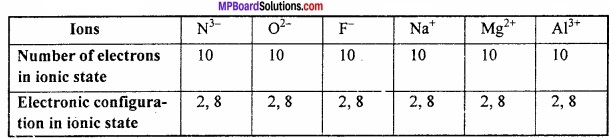 MP Board Class 11th Chemistry Important Questions Chapter 2 Structure of Atom img 5